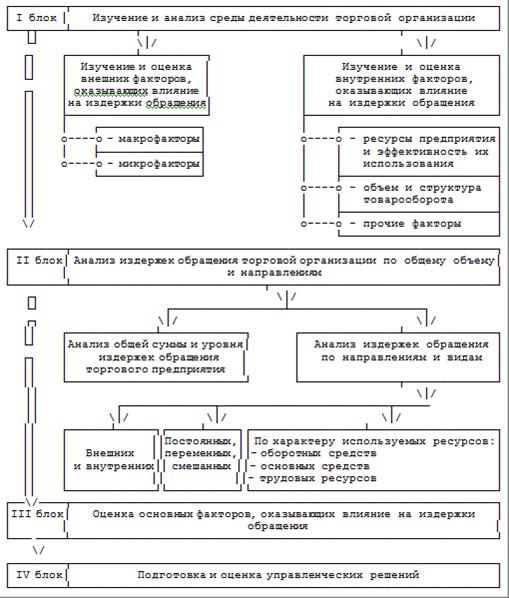 Рисунок 1.1 - Блок-схема